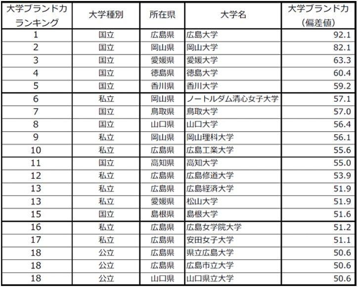【中国・四国編】大学ブランド力ランキング(有職者ベース)TOP10(出典:日経BPコンサルティング)