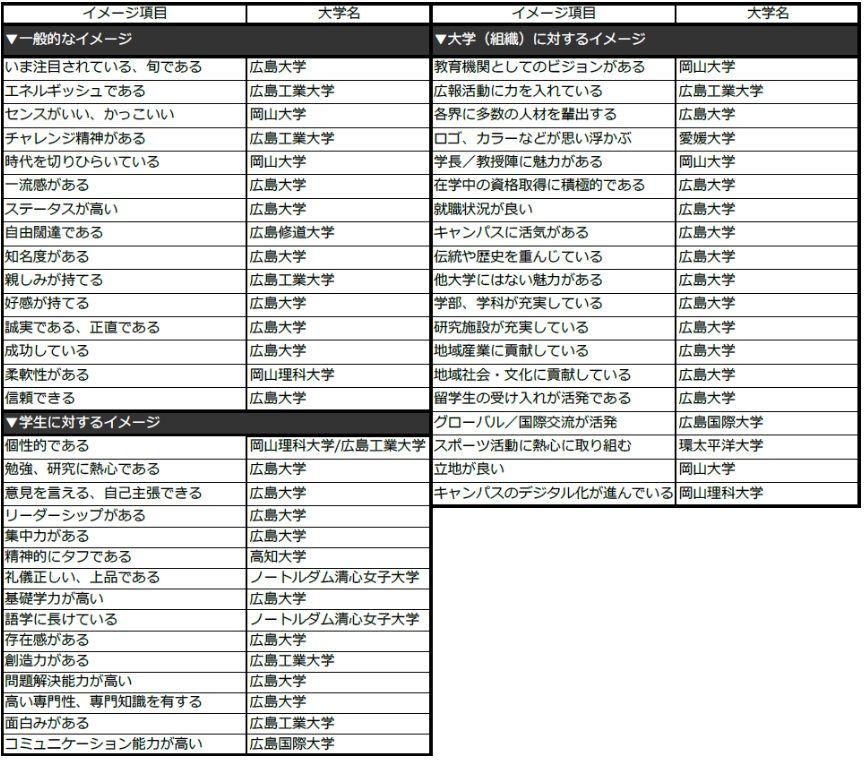 【中国・四国編】各ブランド・イメージ項目で第1位になった大学(49項目:有職者ベース)(出典:日経BPコンサルティング)