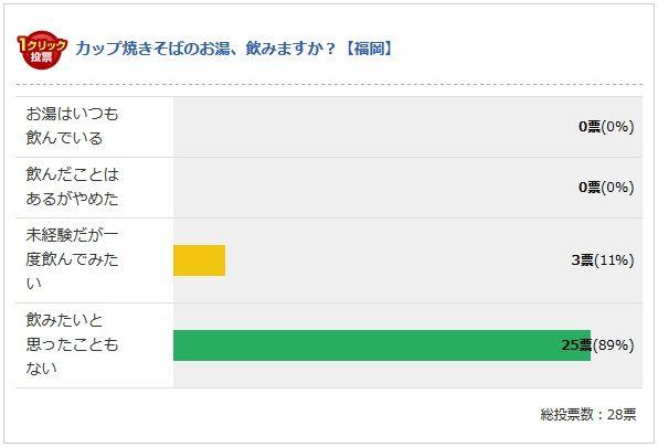 福岡の中間結果(2013.12.9現在)