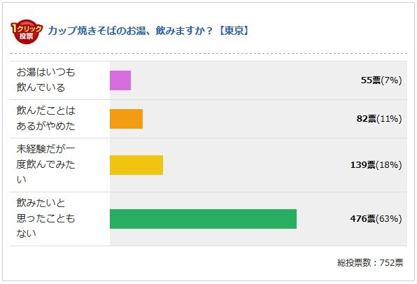 東京の中間結果(2013.12.9現在)