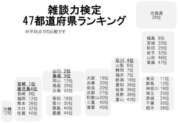 都道府県別ランキングベスト10(出典:ダイドー働く大人力向上委員会)