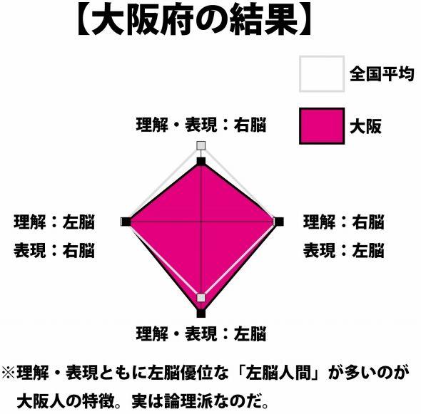 大阪府の結果。おおむね全国平均並みな中、「左脳人間」の割合の高さが目に付く