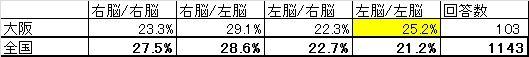 大阪府と全国平均の比較