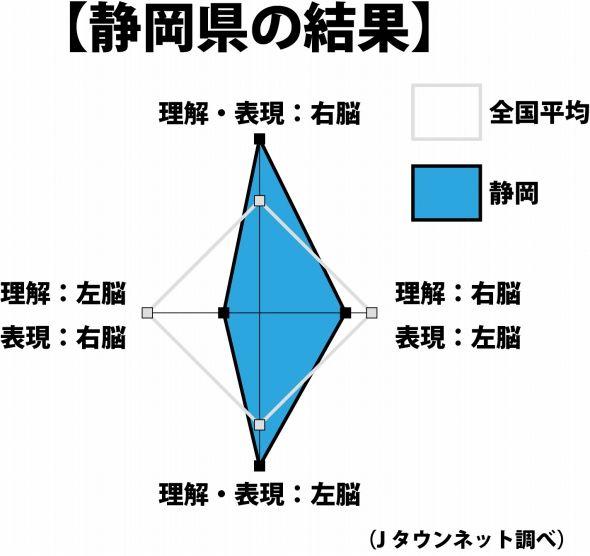 静岡県の結果をグラフ化したもの(Jタウンネット調べ)。右脳タイプ・左脳タイプがともに多い変わった結果だ