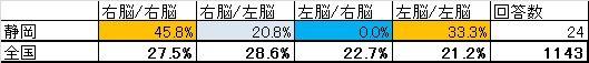 静岡県の詳細な結果