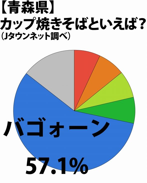 青森県の結果