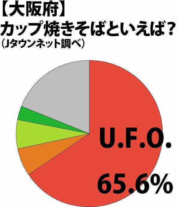 大阪府の結果
