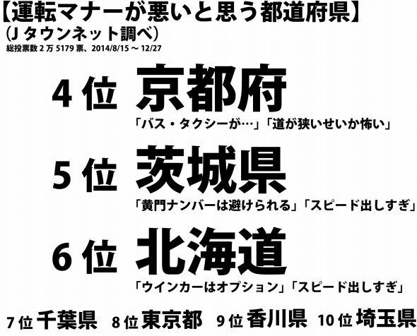 「運転マナーが悪いと思う都道府県」ワースト6位~4位。Jタウンネット調べ
