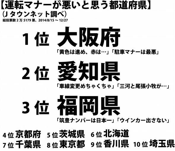 「運転マナーが悪いと思う都道府県」ワースト3位~1位。Jタウンネット調べ