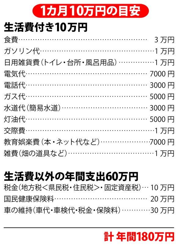 1カ月10万円の目安(「100万人のふるさと 2013夏」より)