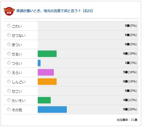 石川県の最終結果