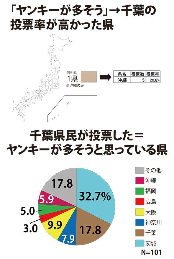 千葉県の最終結果