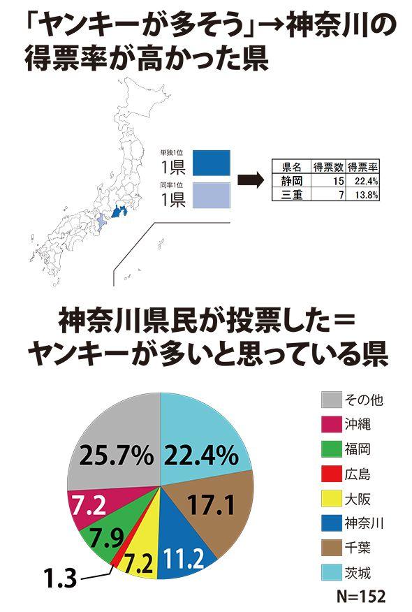 神奈川県の最終結果