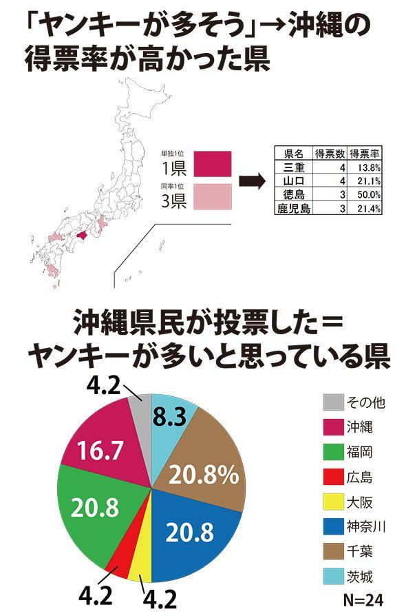 沖縄県の最終結果