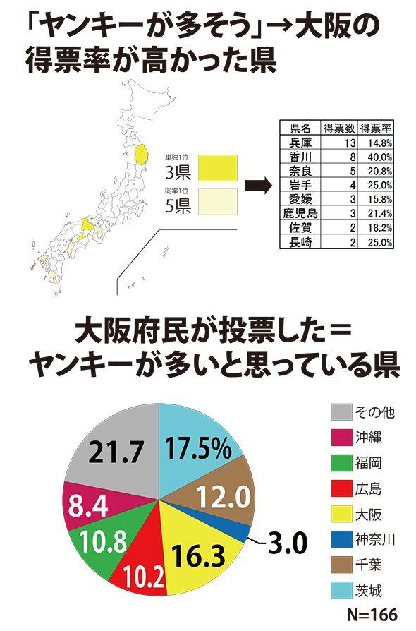大阪府の最終結果