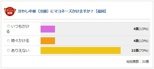 福岡県の最終結果