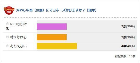 熊本県の最終結果