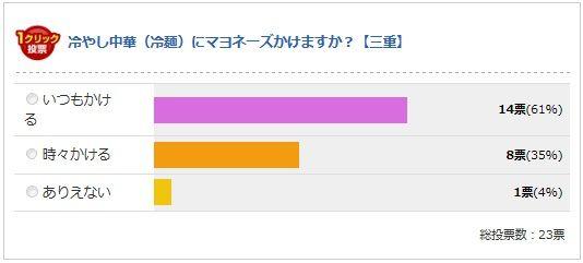 三重県の最終結果