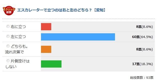 愛知県の最終結果