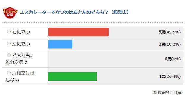 和歌山県の最終結果