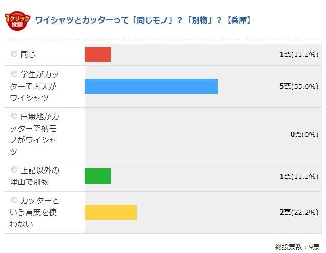 兵庫県の最終結果