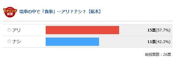 栃木県の最終結果