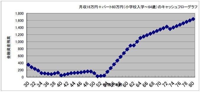 貯蓄金額がマイナスにならないキャッシュフローグラフ(中里邦宏さん作成)