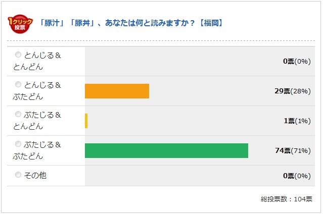 福岡の最終結果