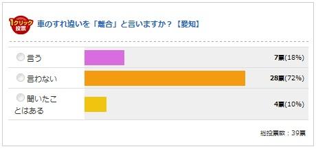 愛知県の結果