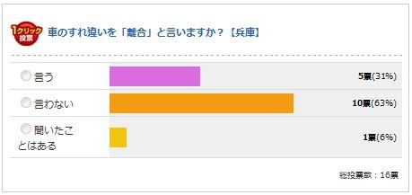 兵庫県の結果