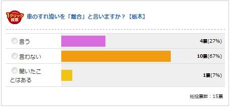 栃木県の結果