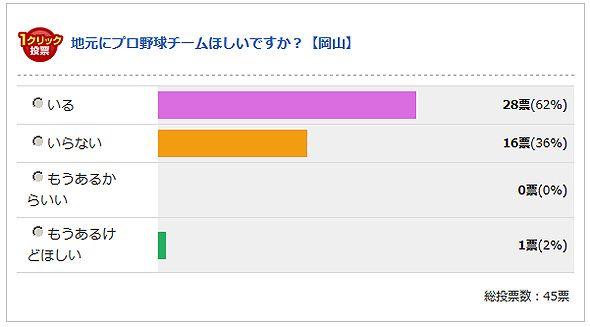 岡山県の最終結果