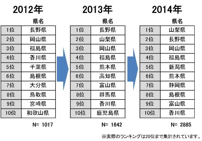town20150210ijyusaki_ranking.jpg