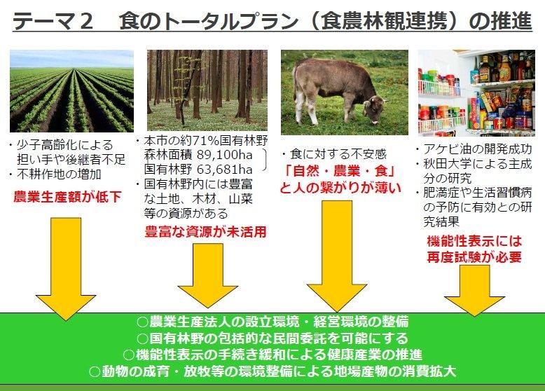 テーマ2「食のトータルプラン(食農林観連携)の推進」の概要(仙北市資料より)