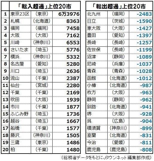 日本の町の人口順位