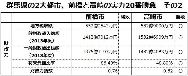 town20150225maebashi_vs_takasaki02.jpg