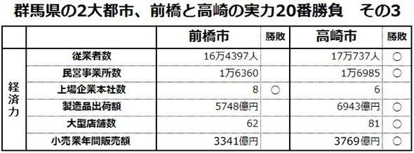 town20150225maebashi_vs_takasaki03_.jpg