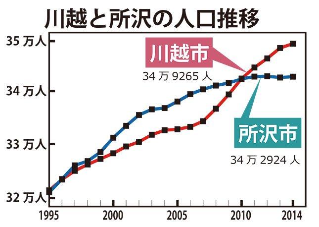 town20150331kawagoe_tokorozawa01.jpg