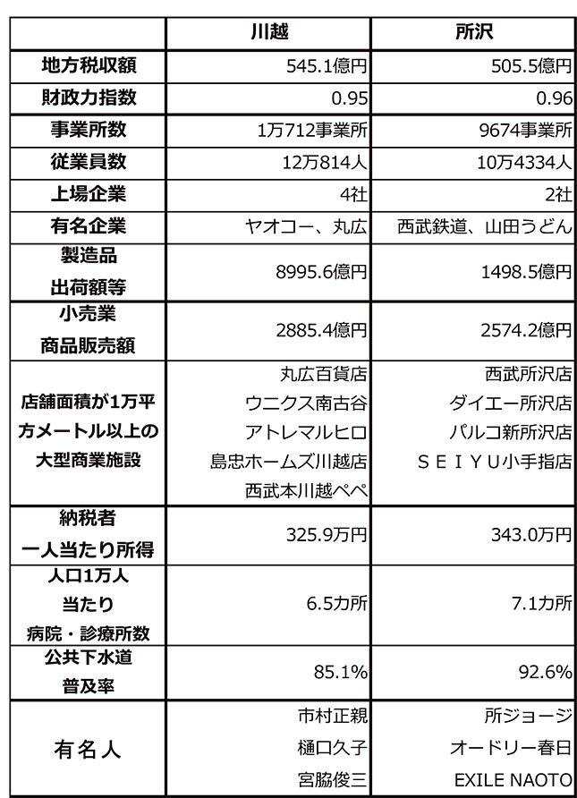 両市の基礎データ(東洋経済新報社の「都市データパック2014年版」をもとに編集部作成)