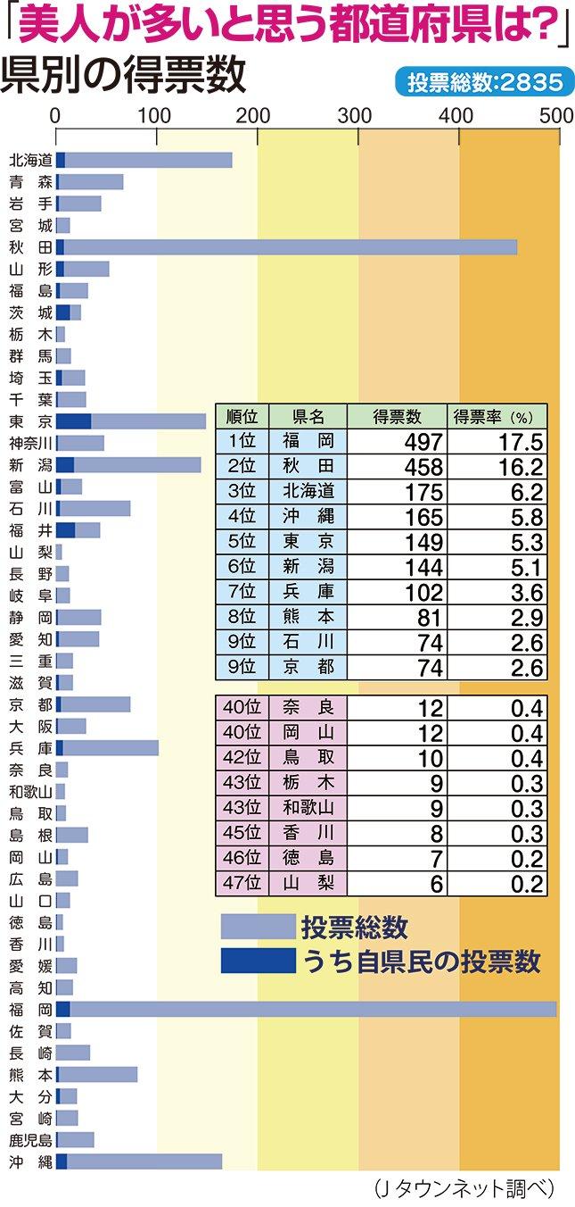 【テレビ】日本三大ブスの産地 茨城・水戸に美人はいるのか!?「ケンミンSHOW」が調査 [無断転載禁止]©2ch.netYouTube動画>6本 ->画像>189枚