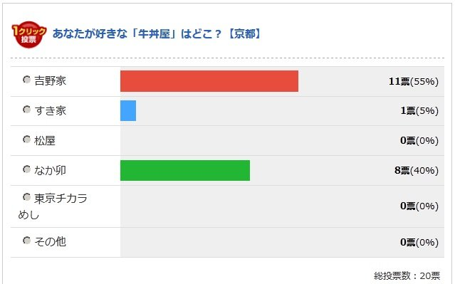 京都府の投票結果