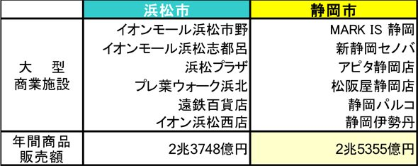 静岡市と浜松市の主な商業施設比較(編集部作成)