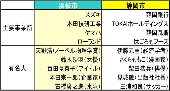 静岡市と浜松市の主要事業所・有名人比較(編集部作成)