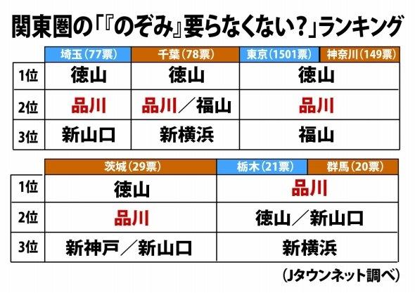 関東7都県のランキング結果