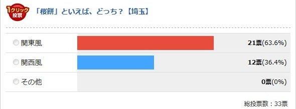 埼玉県(Jタウンネット調べ)