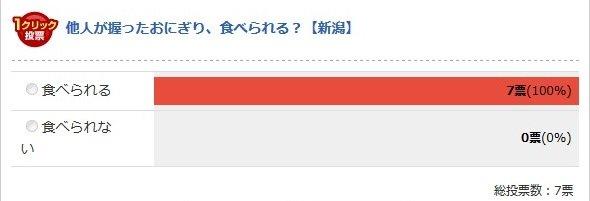 新潟県(Jタウンネット調べ)