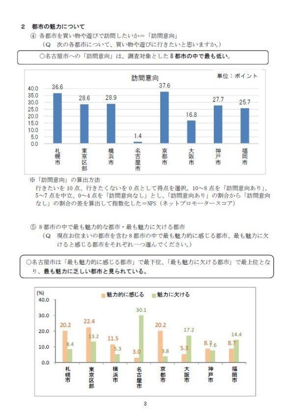 名古屋市観光文化交流局が2016年に行った「都市ブランド・イメージ調査結果」より