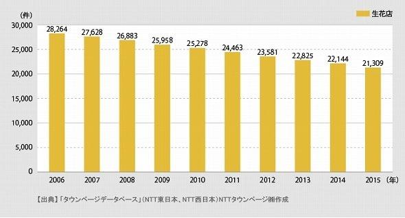 職業分類「生花店」の登録件数推移(2006‐2015年)