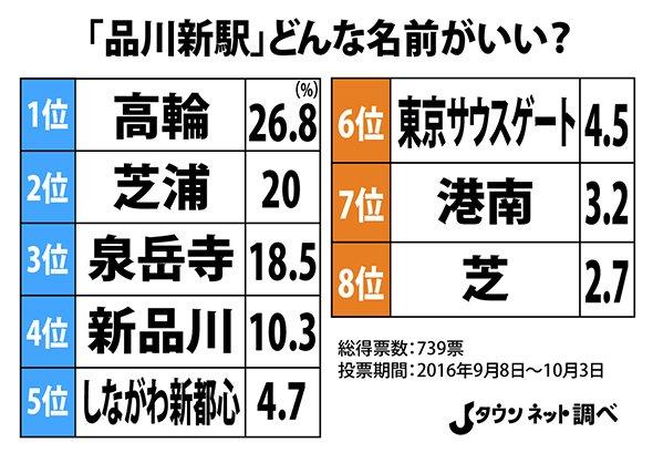 「品川新駅」人気予想ランキング