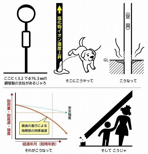 腐食事故が起きるまで(画像提供:石井マーク)